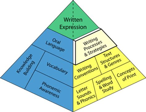 Essay: Social Media - Essay UK Free Essay Database